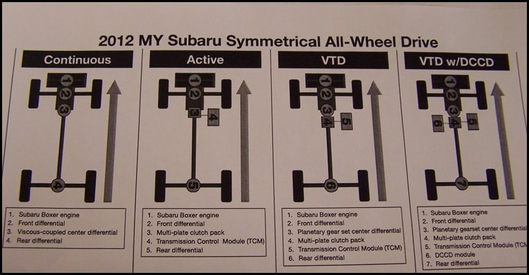 How Does    Subaru    Symmetrical All Wheel Drive Work