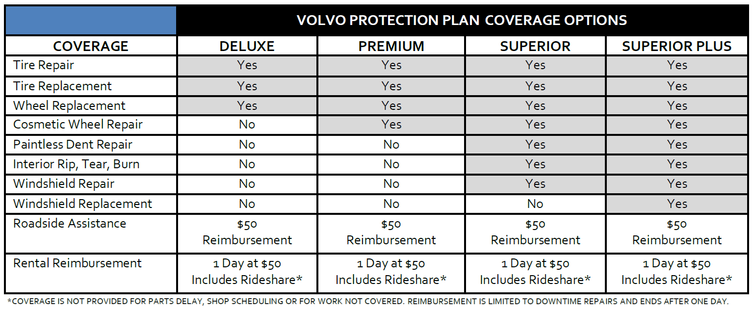 Volvo VIP Tire & Wheel Protection Plan Bundle | Steingold