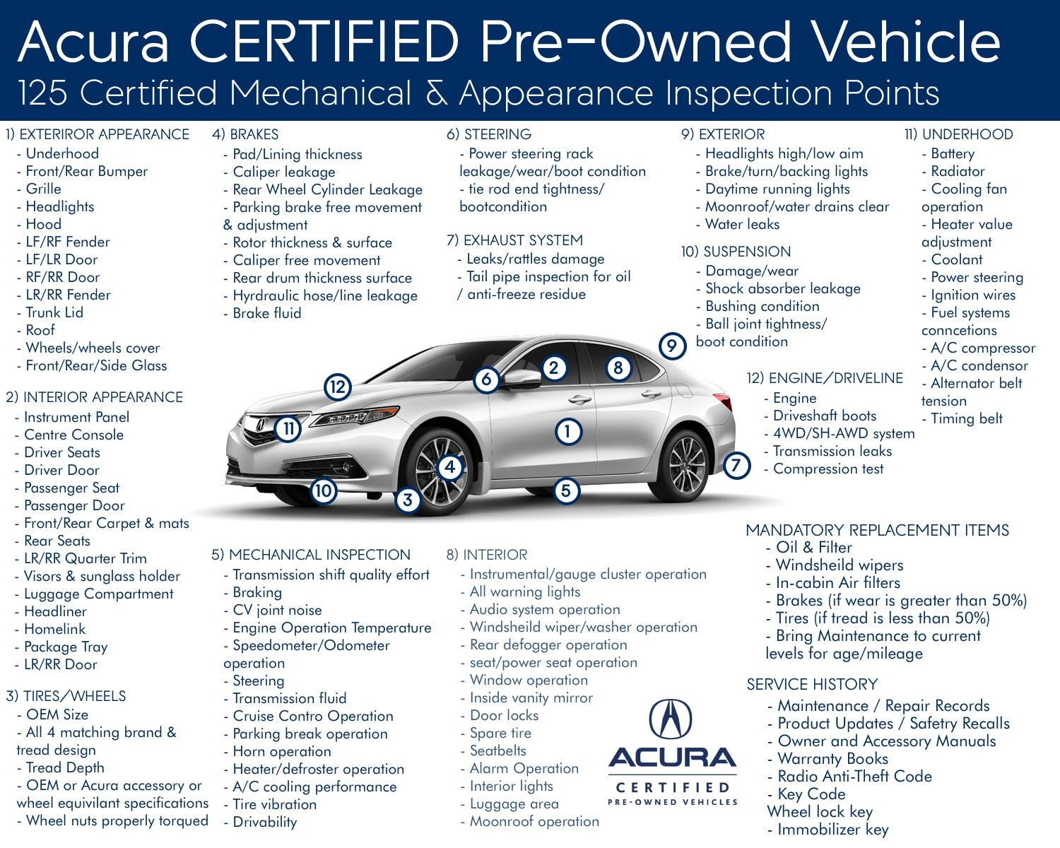 Acura Certified Pre Owned Vehicle Inspection Checklist Sterne Acura