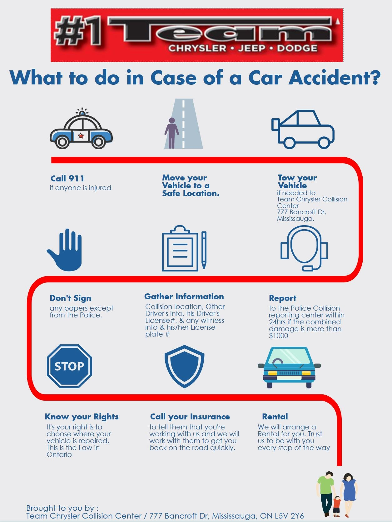 a step by step infographic of what to do in case of a car