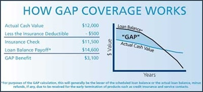 Toyota GAP Coverage