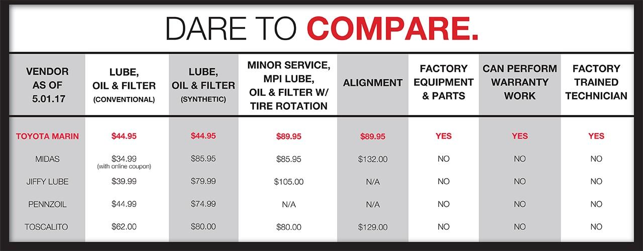 Toyota San Rafael >> Toyota Marin vs Local Mechanics | Service Comparison | San ...