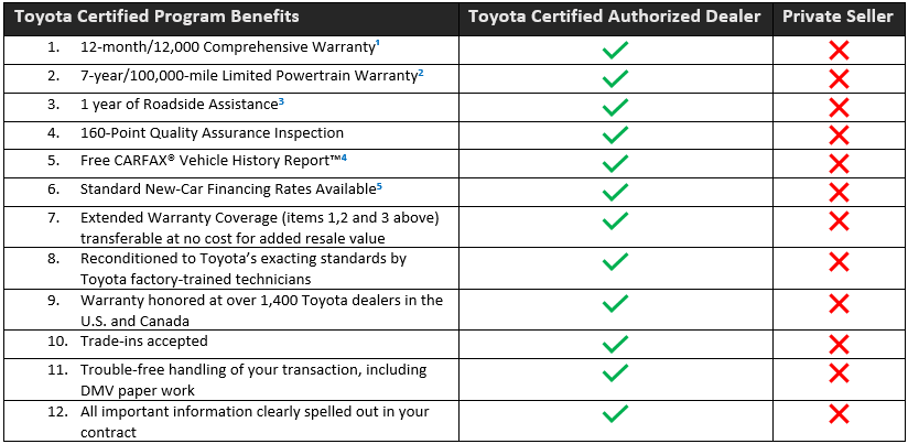 Toyota Certified Program Benefits Chart.png