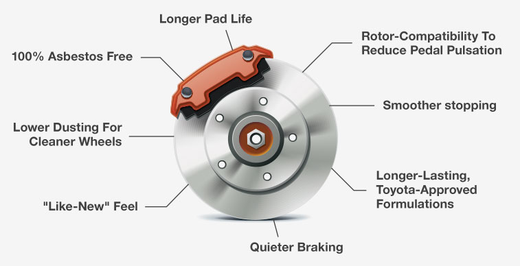Toyota Genuine Brake Pads Benefits