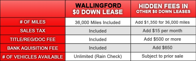 0 down leases real no money down leases toyota of wallingford. Black Bedroom Furniture Sets. Home Design Ideas