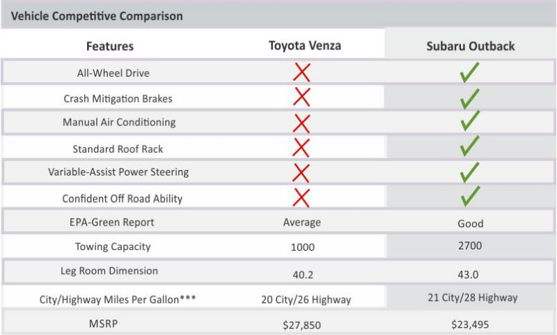 Subaru Outback Vs. Toyota Venza. Click Here To View Outback Inventory.  Watch ...
