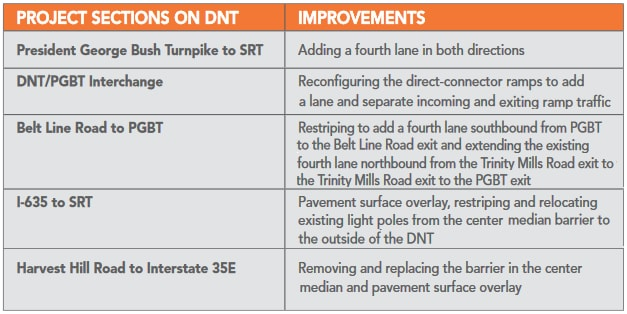 Dallas North Tollway Project Sections and Improvements