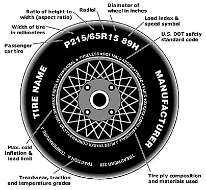How To Read A Tire >> Vandergriff Toyota How To Read Your Tire Size Vandergriff Toyota New