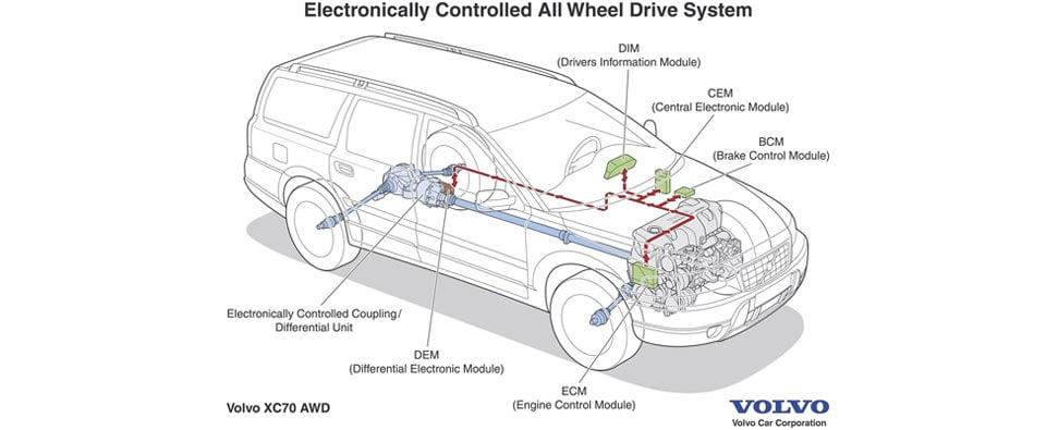 Volvo AWD Systems Explained | Crest Volvo Cars News & Info | in Frisco,  near Dallas TX | Volvo Car Engine Schematics |  | Crest Volvo Cars
