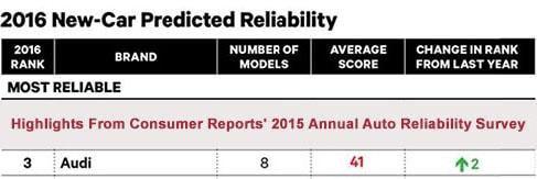 Audi #3 in Reliability