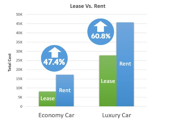 Lease Vs Rent >> Short Term Leasing In Markham Ontario Weins Canada