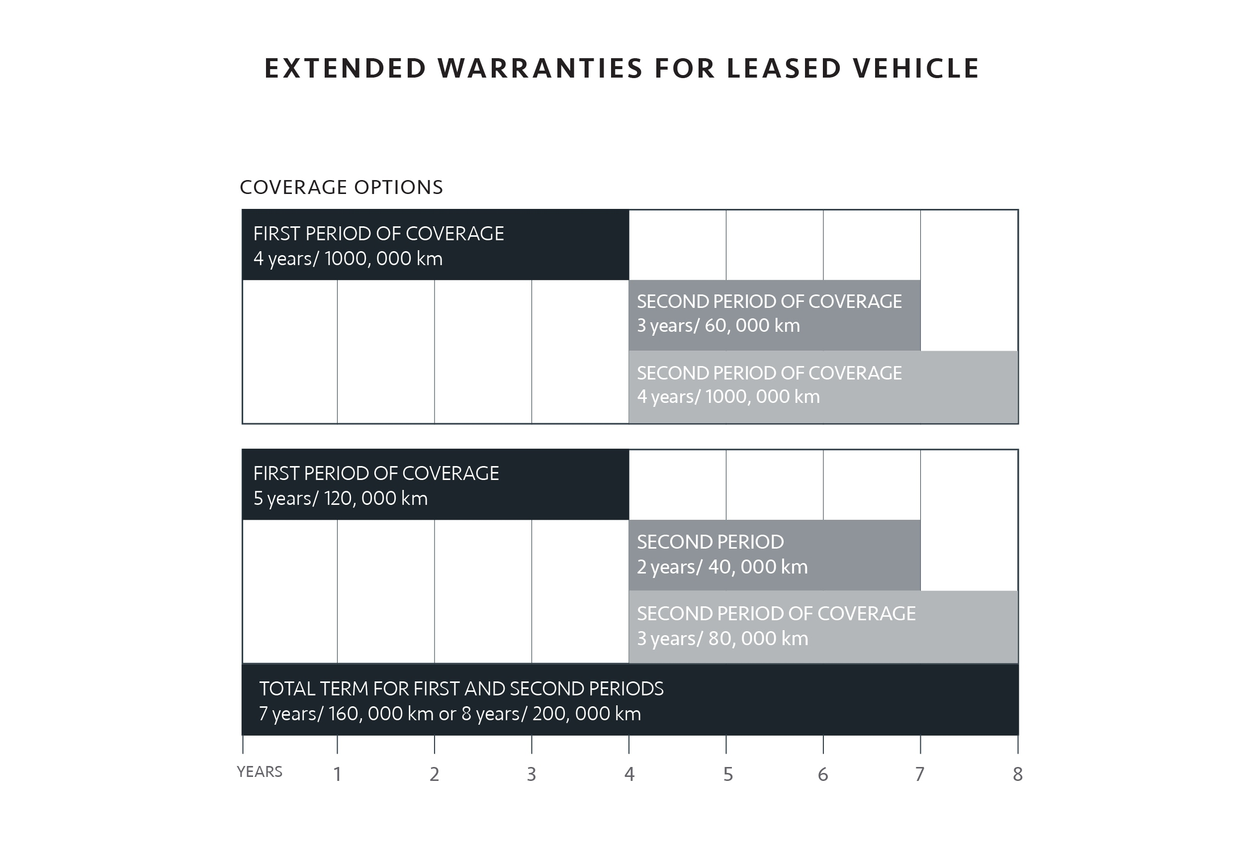 Extended Warranties for Leased Vehicles - Zanchin Auto Group